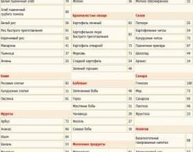 Вуглеводи в продуктах харчування: таблиця на холодильник фото